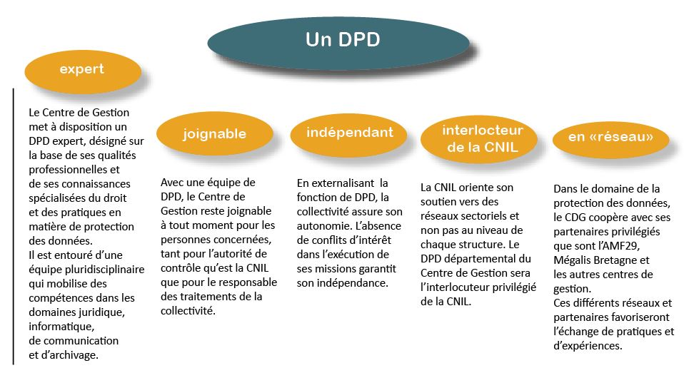 Rgpd Et Delegue A La Protection Des Donnees Centre De Gestion Du Finistere Cdg29